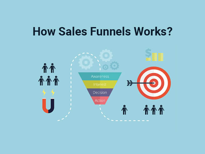 How Sales Funnels Works