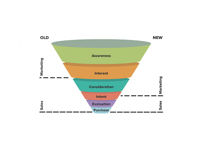Sales Funnels Stages